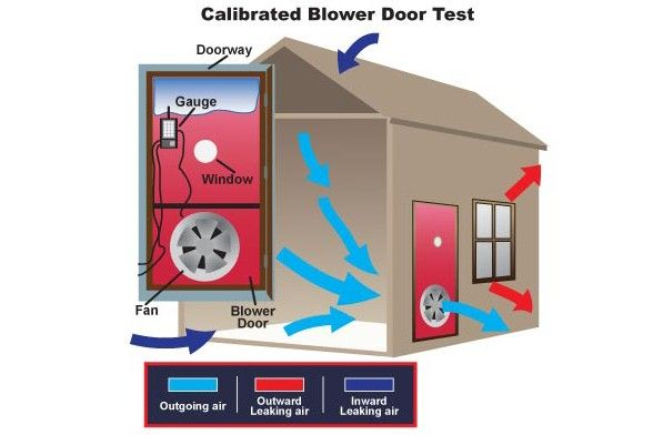 A diagram of air flow in a used by allied contractors a home green home builder central vermont
